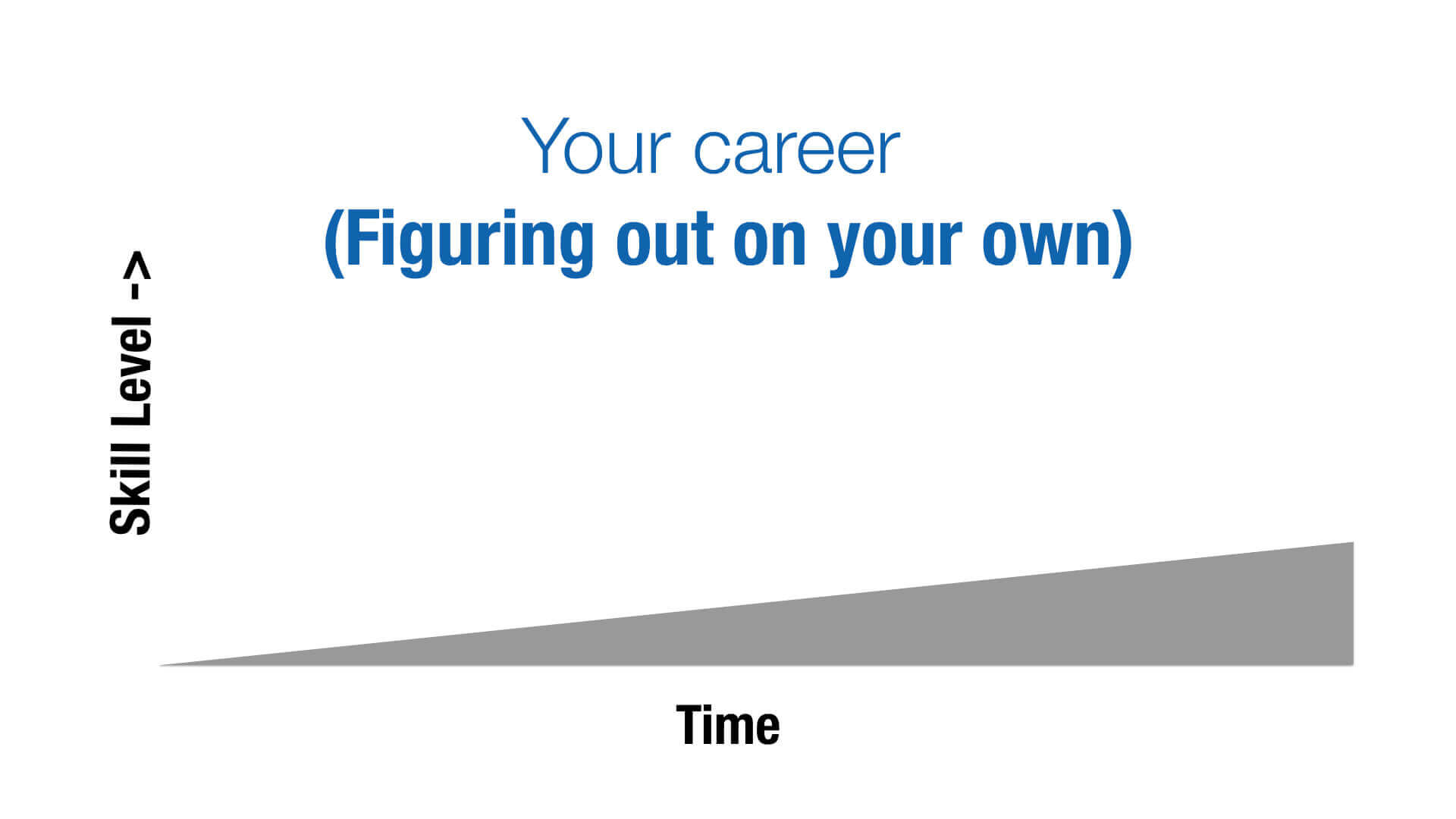 Your Career (Figuring out on your own)